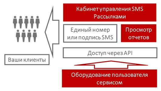 Поступление и распределение вызовов