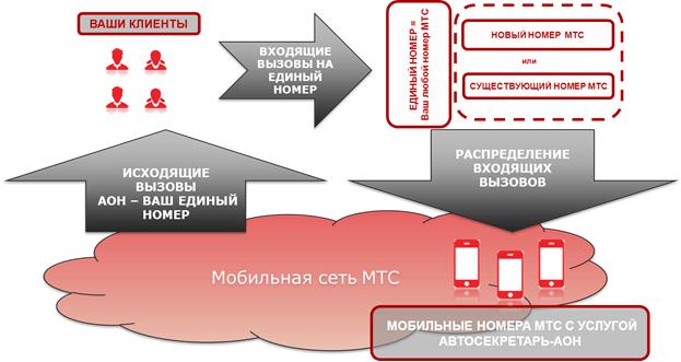 Схема сети МТС