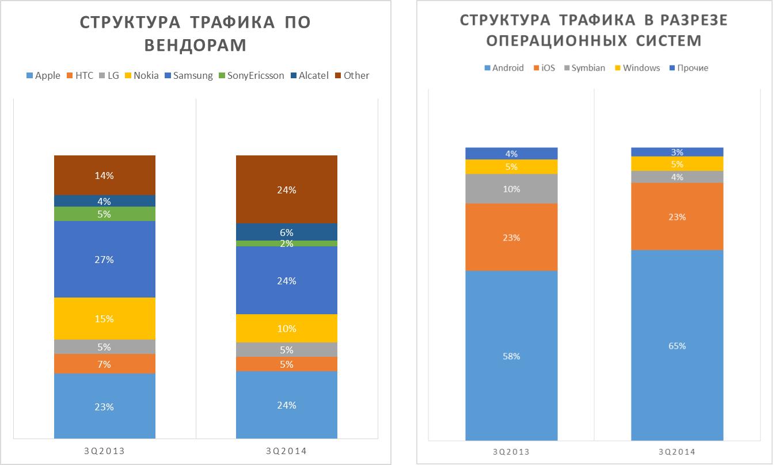 Структура мобильного трафика в сети МТС по устройствам