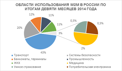 Области использования M2M в России