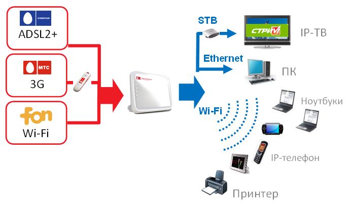 МТС 3G роутер