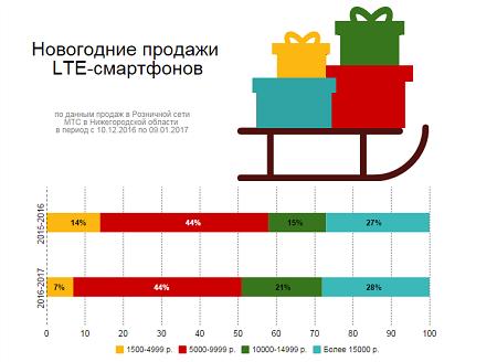 sales_nnov