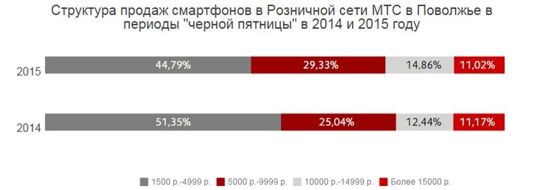 Структура продаж смартфонов в Розничной сети МТС в Поволжье в акционные периоды