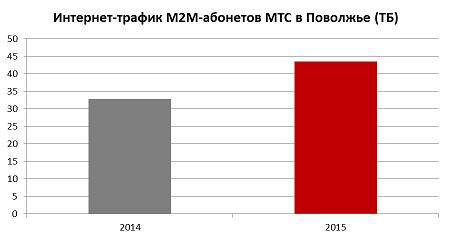 Трафик M2M
